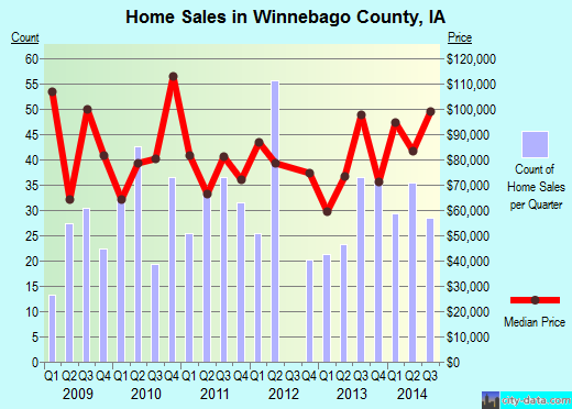 Winnebago County,IA real estate house value trend
