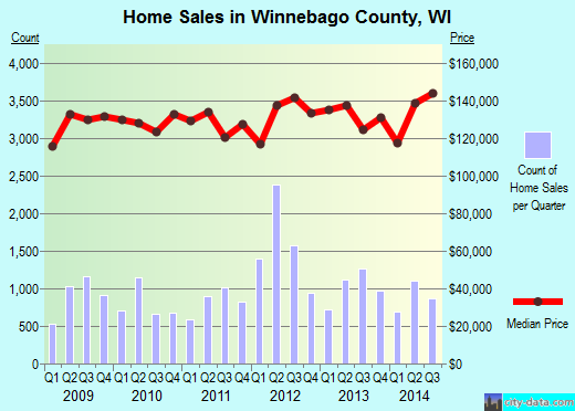 Winnebago County,WI real estate house value trend