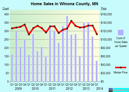 Winona County,MN real estate house value trend