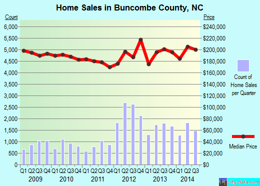 Buncombe County,NC real estate house value trend