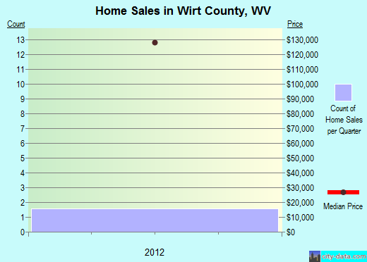 Wirt County,WV real estate house value trend