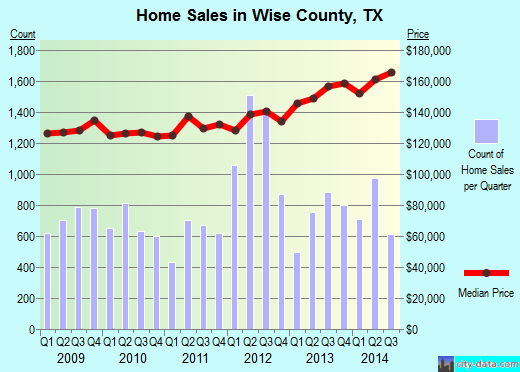 Wise County,TX real estate house value trend