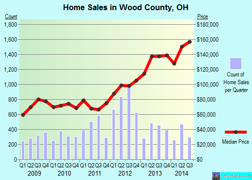 Wood County,OH real estate house value trend