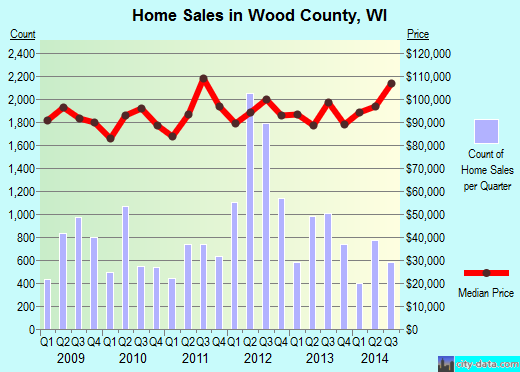 Wood County,WI real estate house value trend