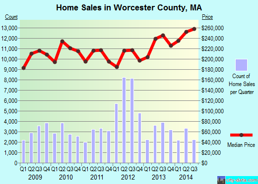 Worcester County,MA real estate house value trend