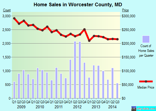Worcester County,MD real estate house value trend