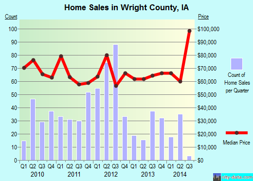 Wright County,IA real estate house value trend