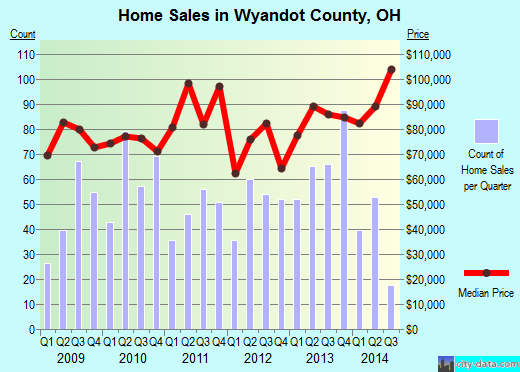 Wyandot County,OH real estate house value trend