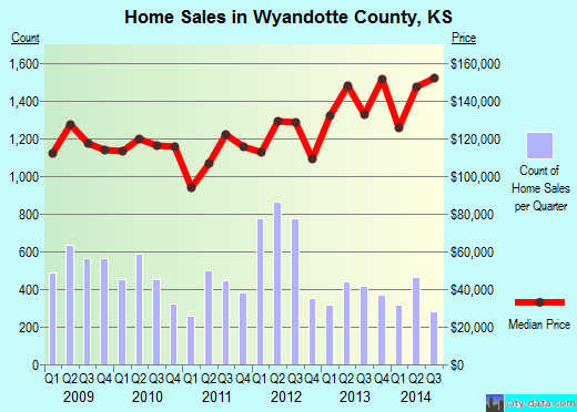 Wyandotte County,KS real estate house value trend