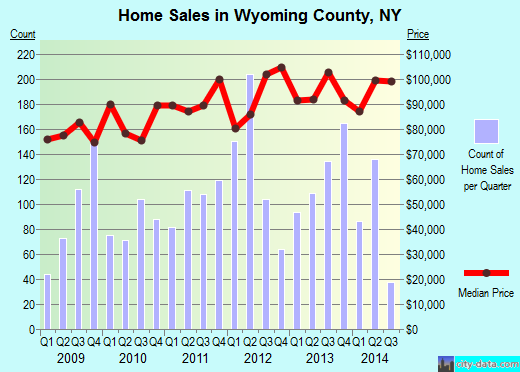 Wyoming County,NY real estate house value trend