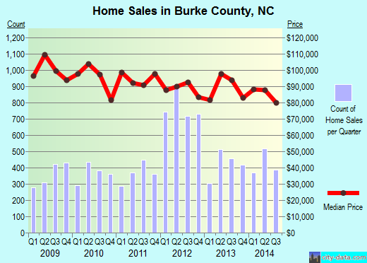 Burke County,NC real estate house value trend