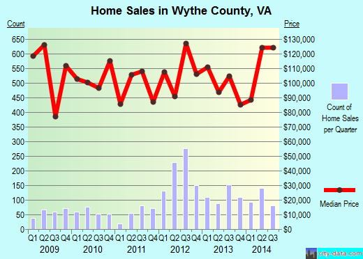 Wythe County,VA real estate house value trend