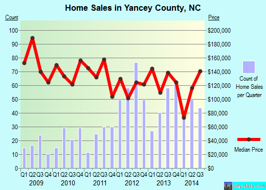 Yancey County,NC real estate house value trend
