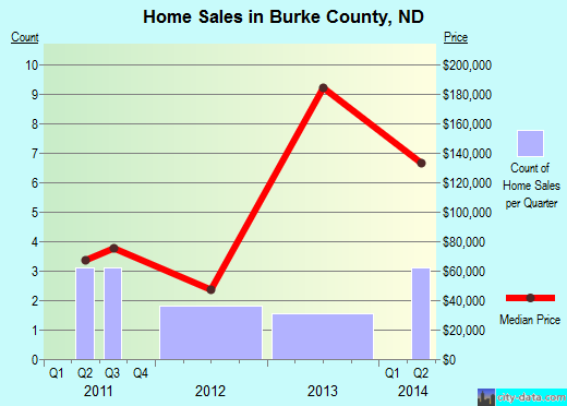 Burke County,ND real estate house value trend