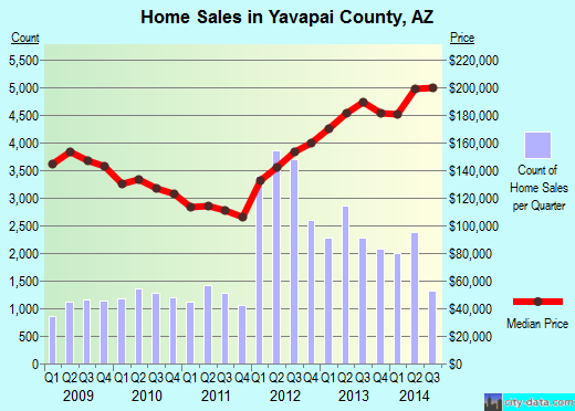 Yavapai County,AZ real estate house value trend