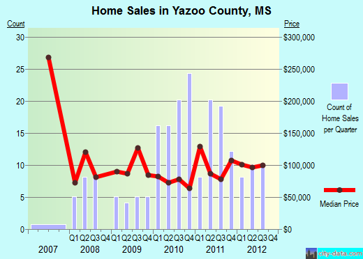 Yazoo County,MS real estate house value trend