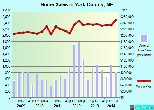 York County,ME real estate house value trend