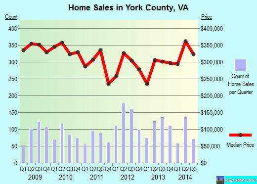 York County,VA real estate house value trend