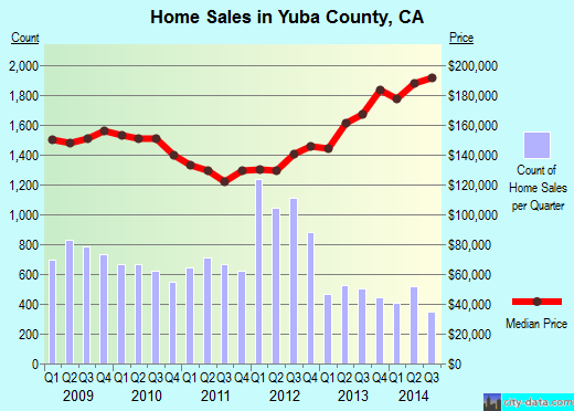 Yuba County,CA real estate house value trend