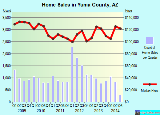 Yuma County,AZ real estate house value trend
