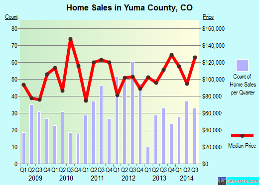 Yuma County,CO real estate house value trend