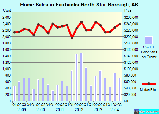 Fairbanks North Star Borough,AK real estate house value trend