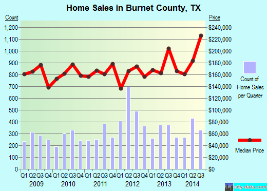 Burnet County,TX real estate house value trend