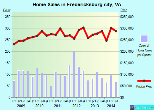 Fredericksburg city,VA real estate house value trend