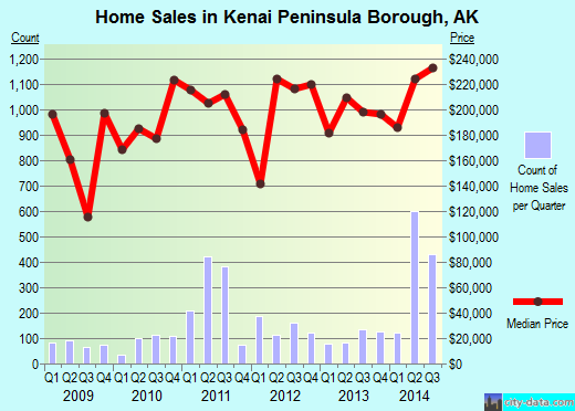 Kenai Peninsula Borough,AK real estate house value trend