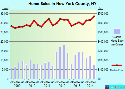 New York County,NY real estate house value trend
