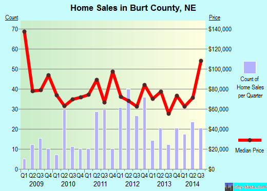 Burt County,NE real estate house value trend
