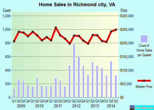 Richmond city,VA real estate house value trend