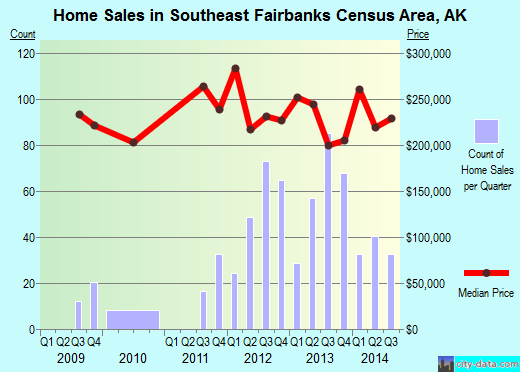 Southeast Fairbanks Census Area,AK real estate house value trend