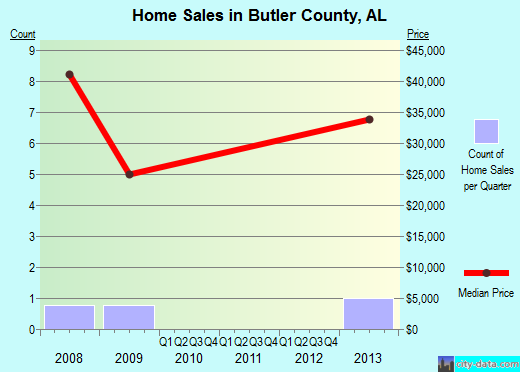 Butler County,AL real estate house value trend