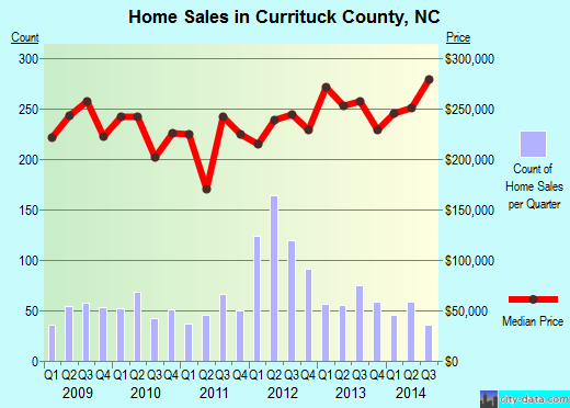 Currituck County,NC real estate house value trend