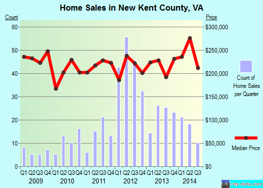 New Kent County,VA real estate house value trend
