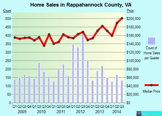 Rappahannock County,VA real estate house value trend