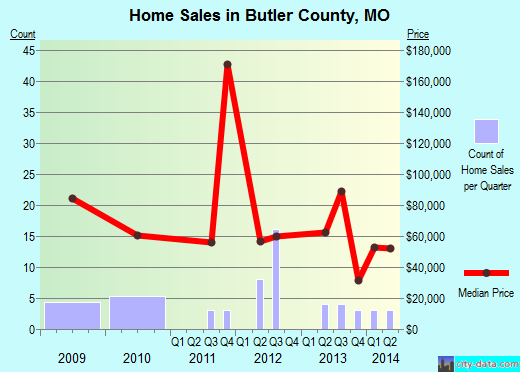 Butler County,MO real estate house value trend