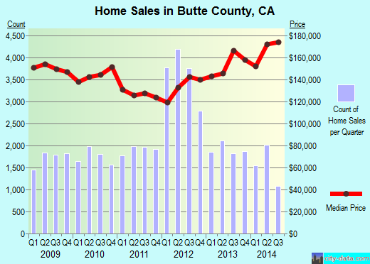 Butte County,CA real estate house value trend