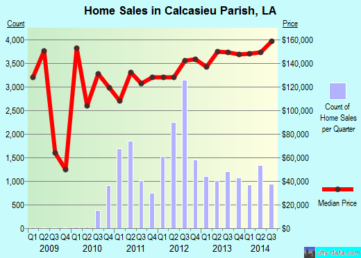 Calcasieu Parish,LA real estate house value trend