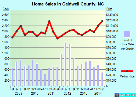Caldwell County,NC real estate house value trend