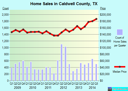 Caldwell County,TX real estate house value trend
