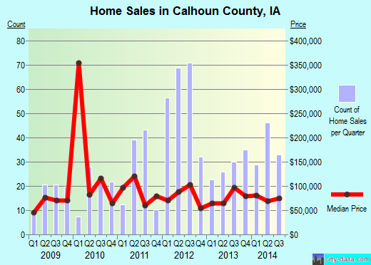Calhoun County,IA real estate house value trend