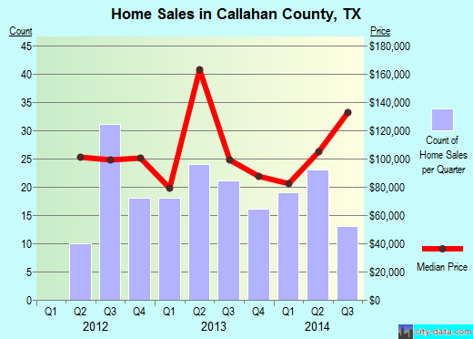 Callahan County,TX real estate house value trend