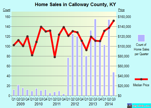 Calloway County,KY real estate house value trend