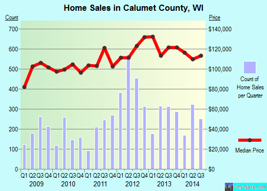 Calumet County,WI real estate house value trend