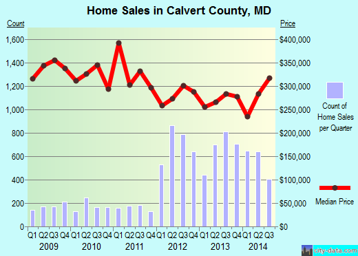 Calvert County,MD real estate house value trend