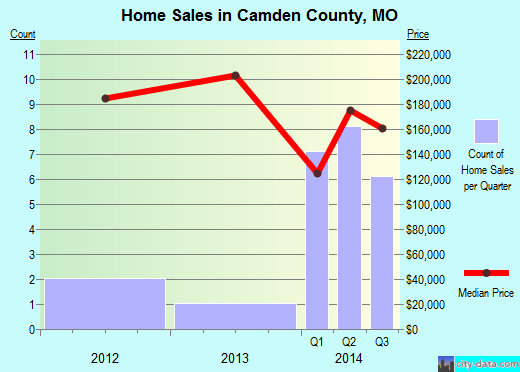 Camden County,MO real estate house value trend
