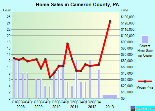 Cameron County,PA real estate house value trend