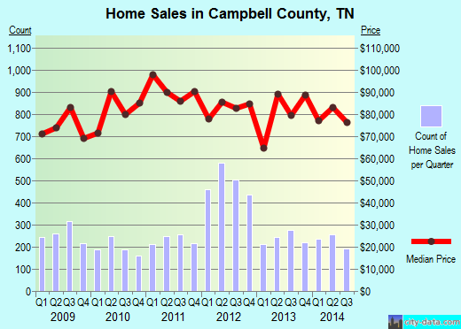 Campbell County,TN real estate house value trend